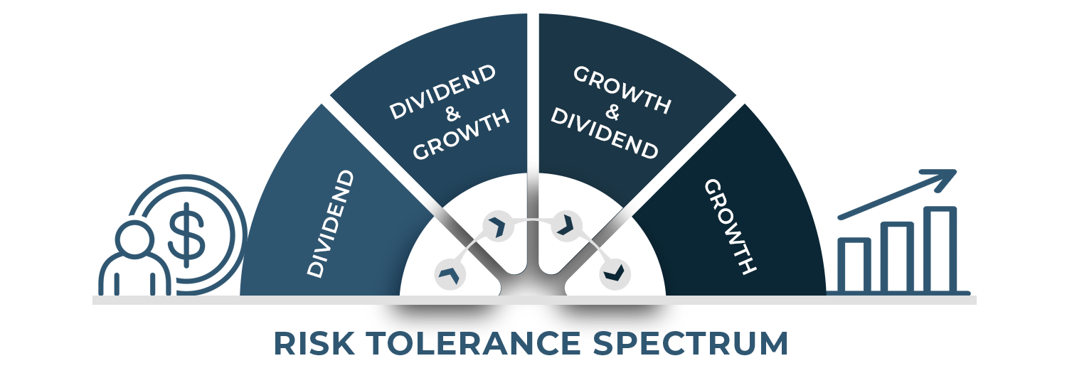 Risk Tolerance Spectrum Dividend and Growth