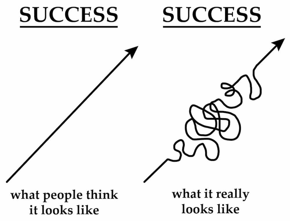 The Bumpy Road to Success Thumbnail