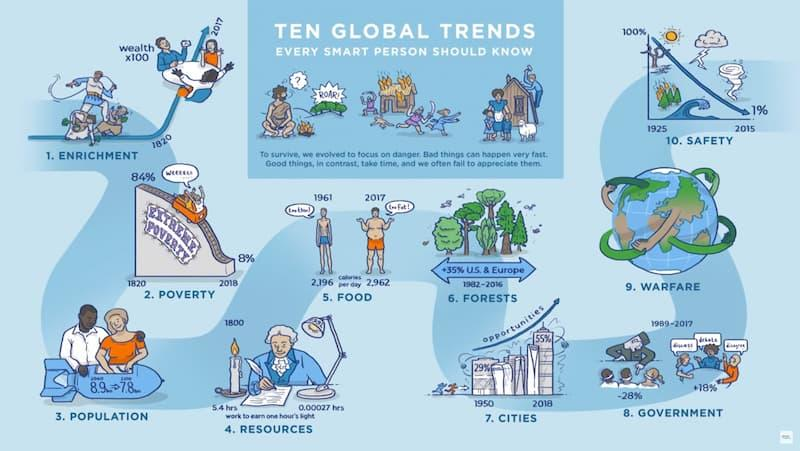 Ten Global Trends Everyone Should Know Thumbnail