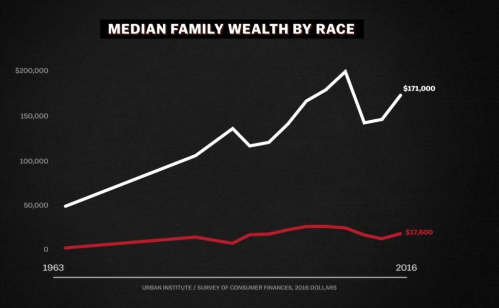 The Racial Wealth Gap Thumbnail