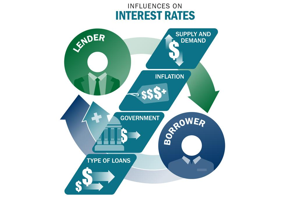 The Fed is Committed to Low Interest Rates Thumbnail