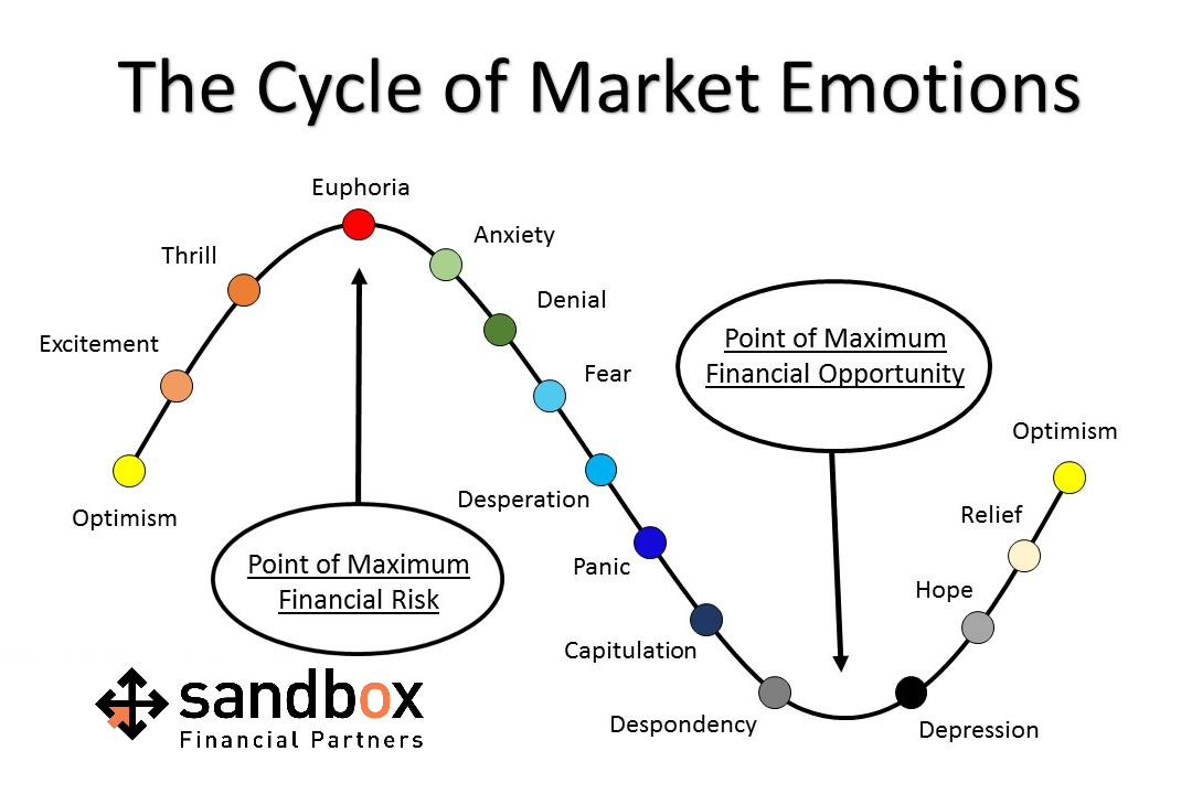 The Investor's Cycle of Market Emotions Thumbnail