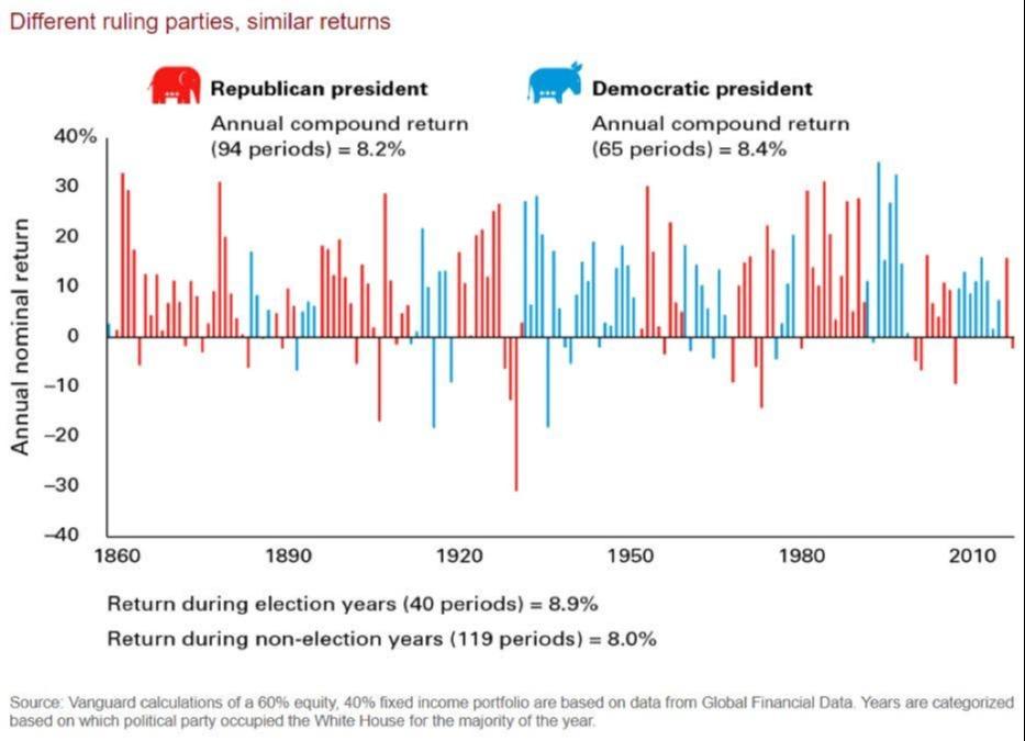 Different Parties, Similar Returns Thumbnail