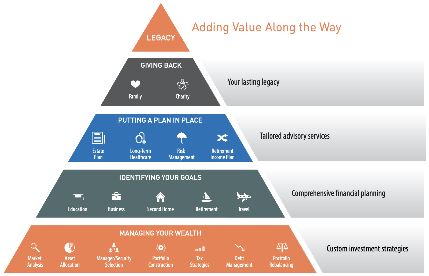 Value-Added Pyramid Bethesda, MD Sandbox Financial Partners