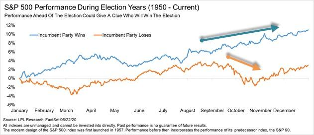 How Stocks Predict Presidential Elections Thumbnail