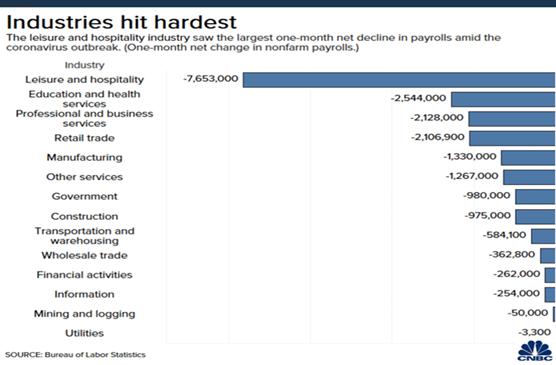Industries Hit Hardest During Coronavirus Chart