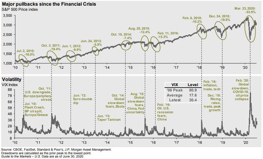Stock Market Pullbacks since the Financial Crisis Thumbnail