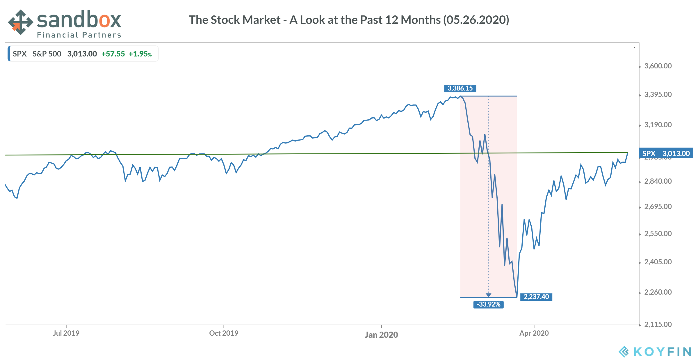 Chart-A look at the stock market over the past 12 months