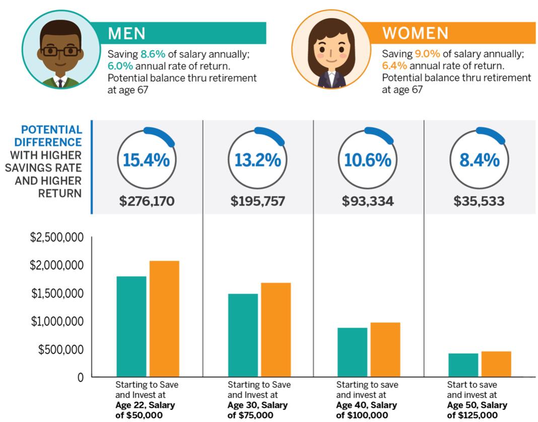 Women Investor Returns