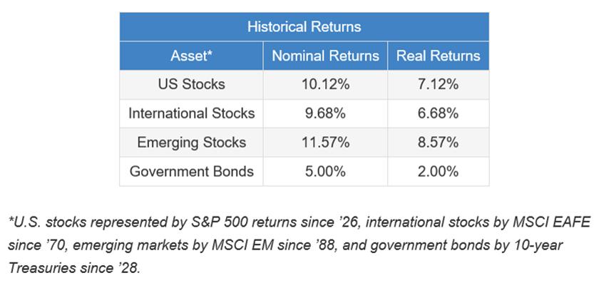 historic returns