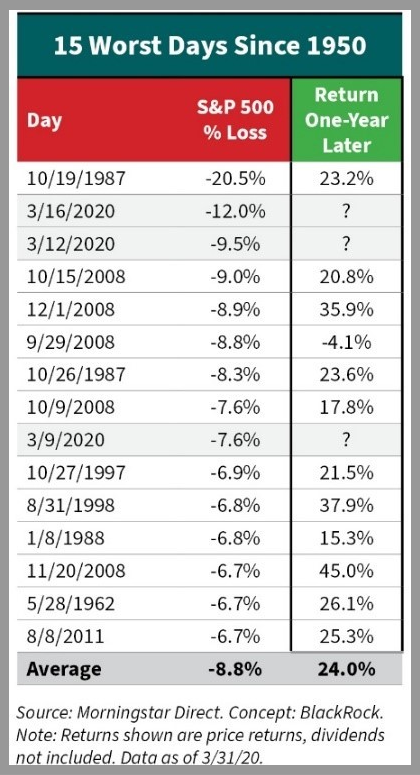 S&P 500, Price Returns - 15 Worst Days Since 1950