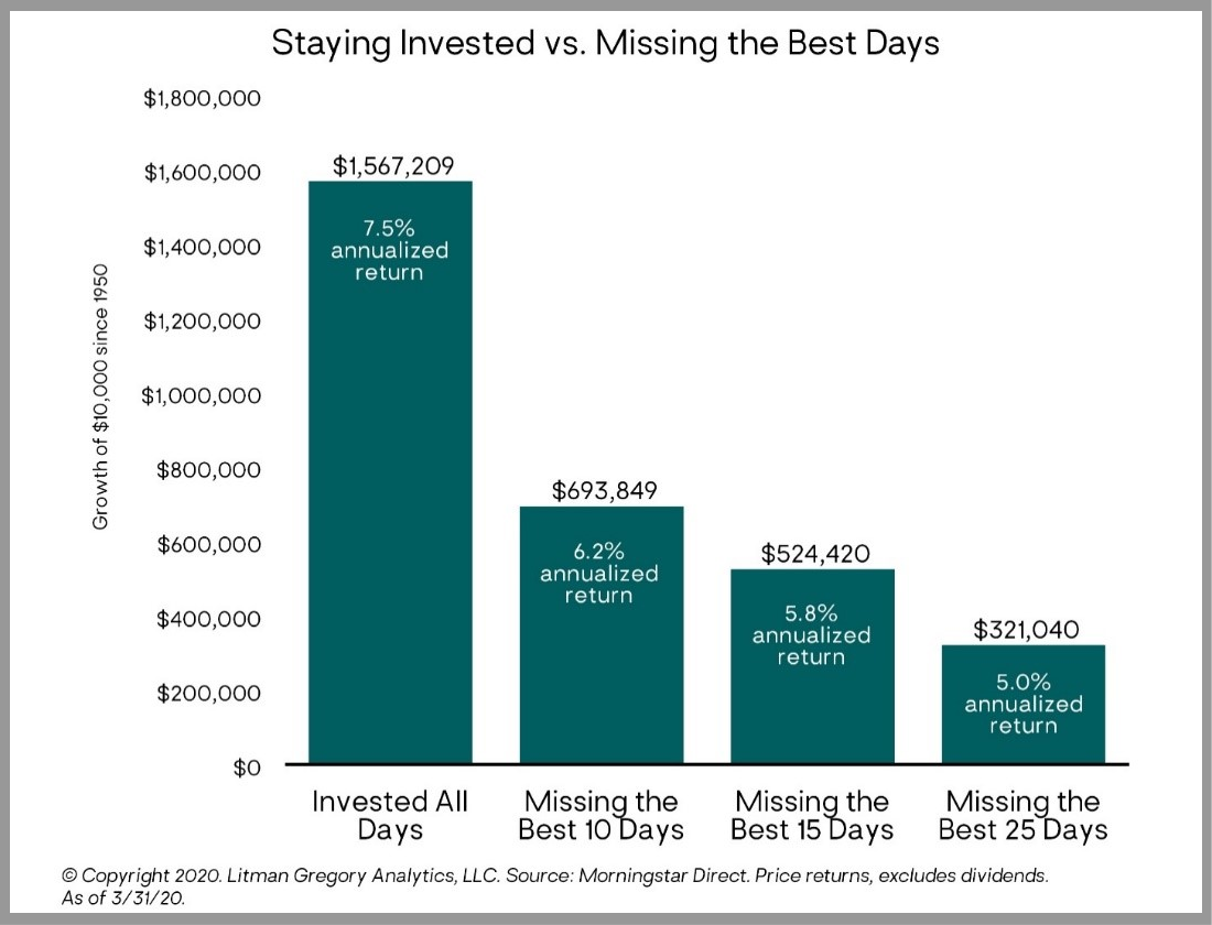 Investment Price Returns - Staying Invested vs. Missing the Best Days