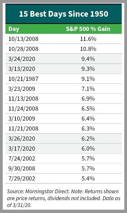 S&P 500, Price Returns - 15 Best Days Since 1950