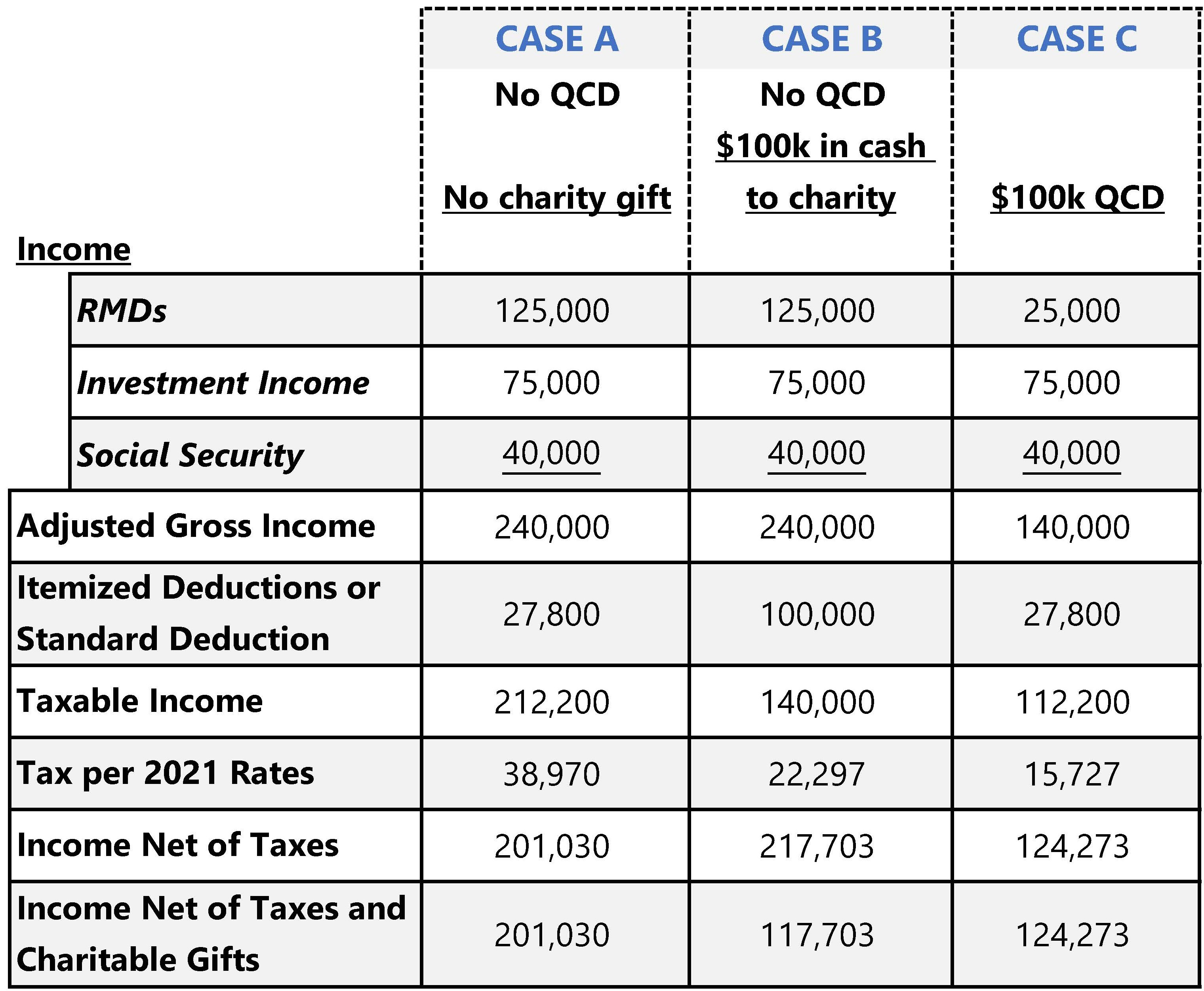Table of Qualified Charitable Distribution (QCD) Cases