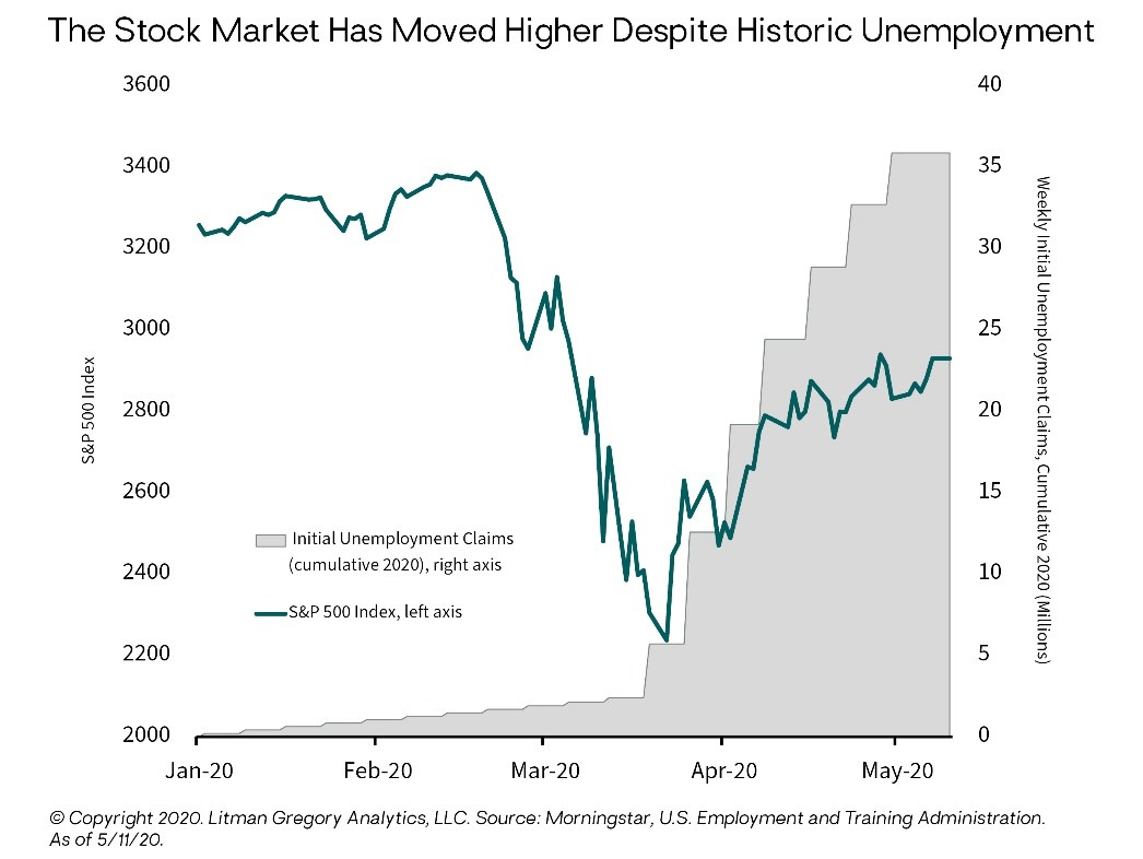 The Stock Market Has Moved Higher Despite Historic Unemployment