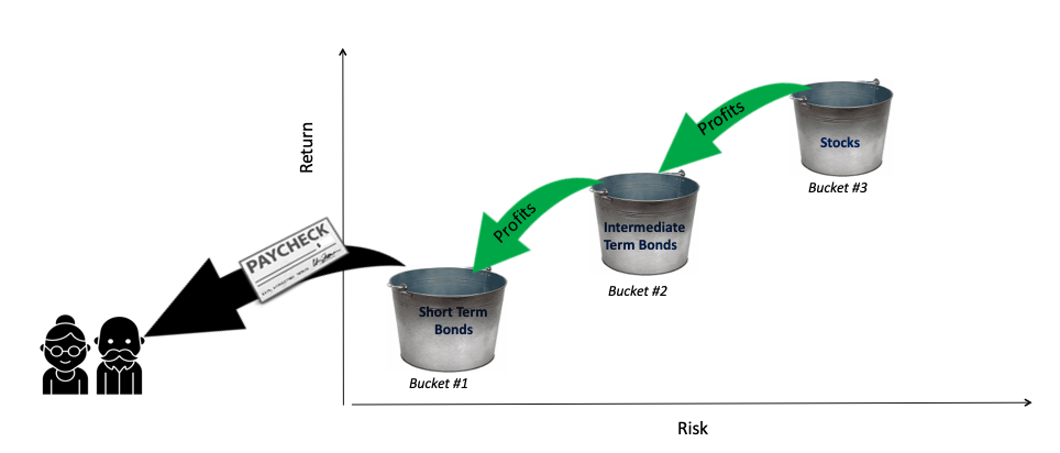 Bond Buckets Flowing from Stock to Short Term Bonds