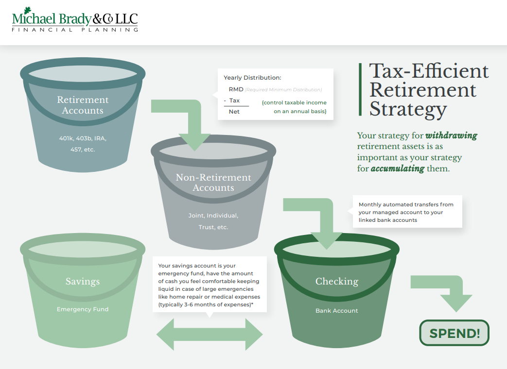 Tax-Efficient Retirement Strategy Thumbnail