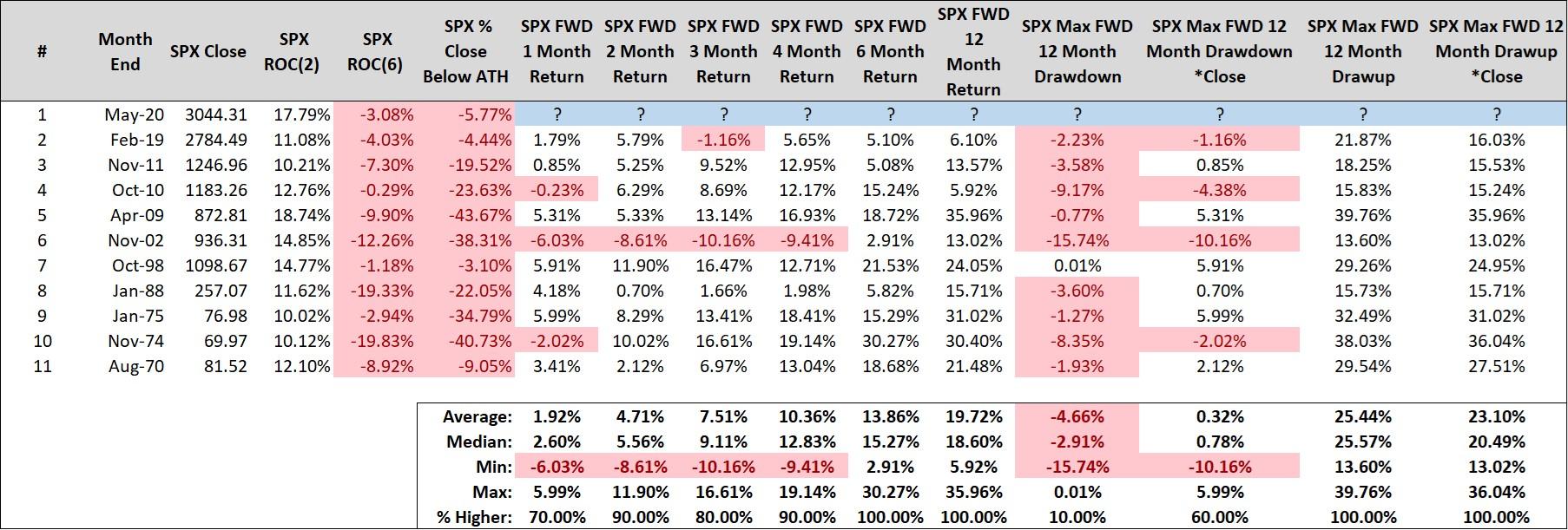 SPX Close Month's End Graph