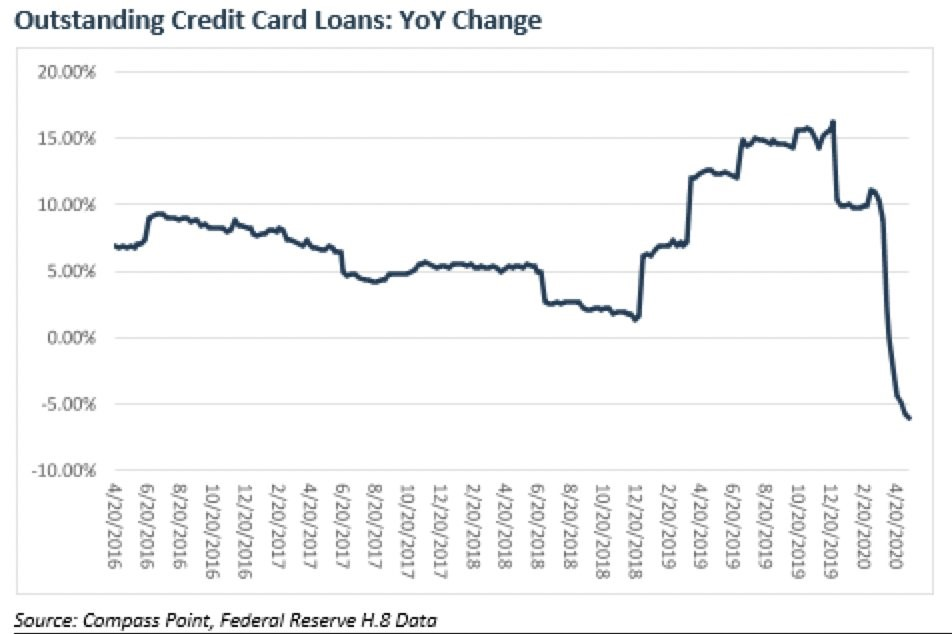 Outstanding Credit Card Loans: YoY Change Graph