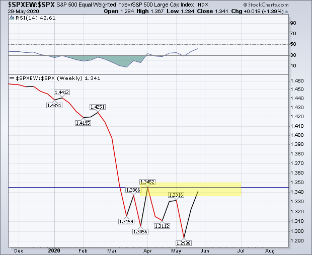 SPXEW-SPX S&P 500 Equal Weighted Index Graph from Stock Charts