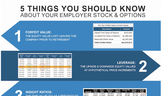 5 Things You Should Know About Your Employer Stock & Options Thumbnail