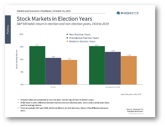 2 - Stock Markets in Election Years