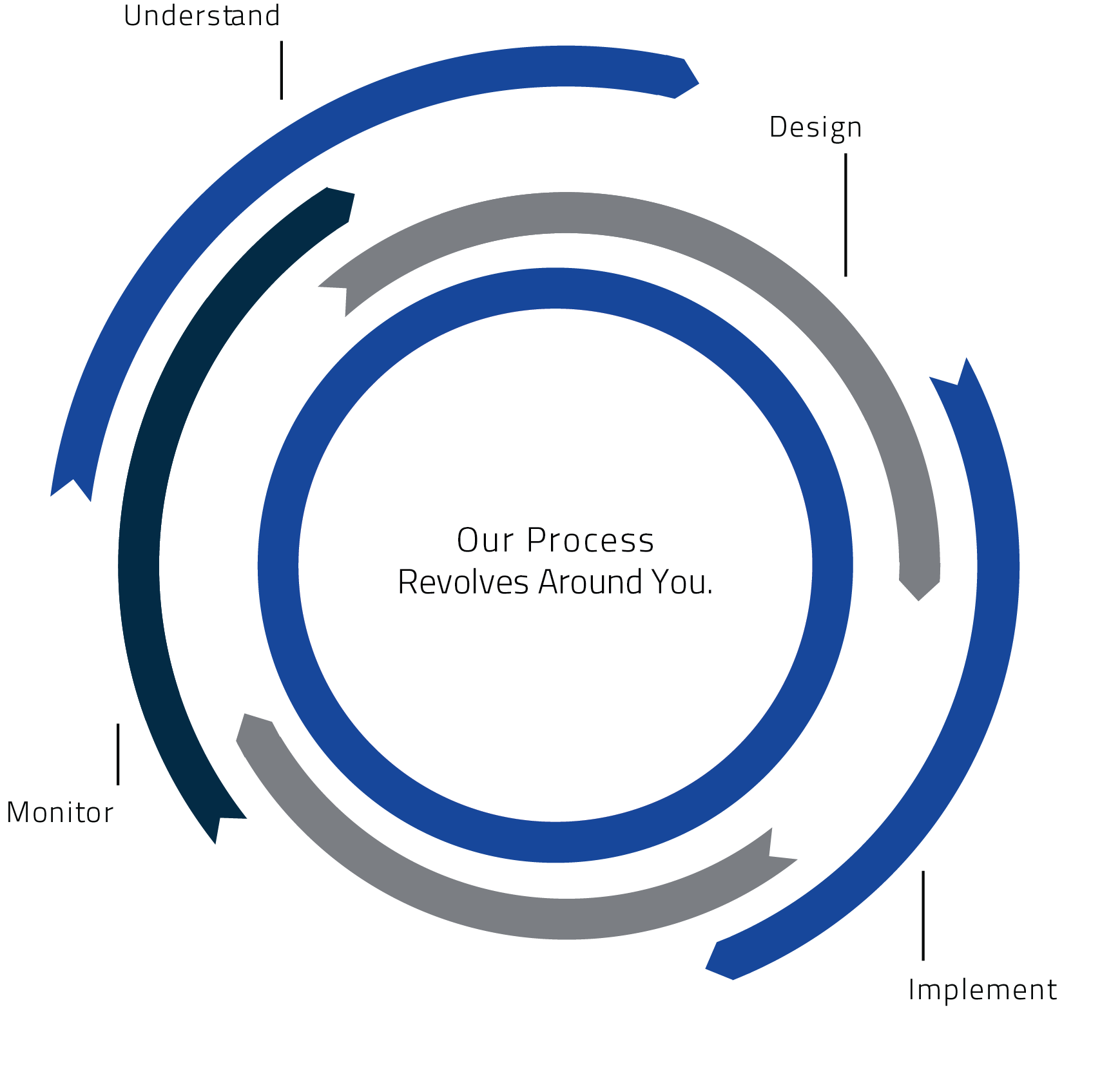 """Our process revolves around you"" graph Minneapolis, MN Marquette Wealth Management"