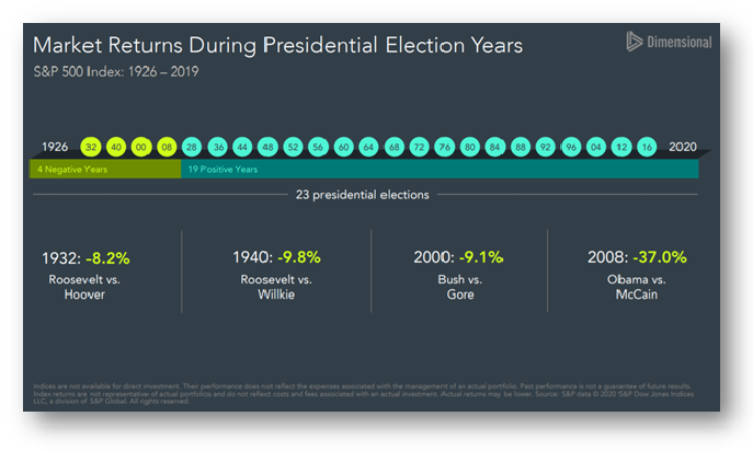 1- Market Returns During Pres Election Years