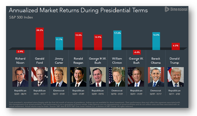 3- Annualized Market Returns During Presidential Terms