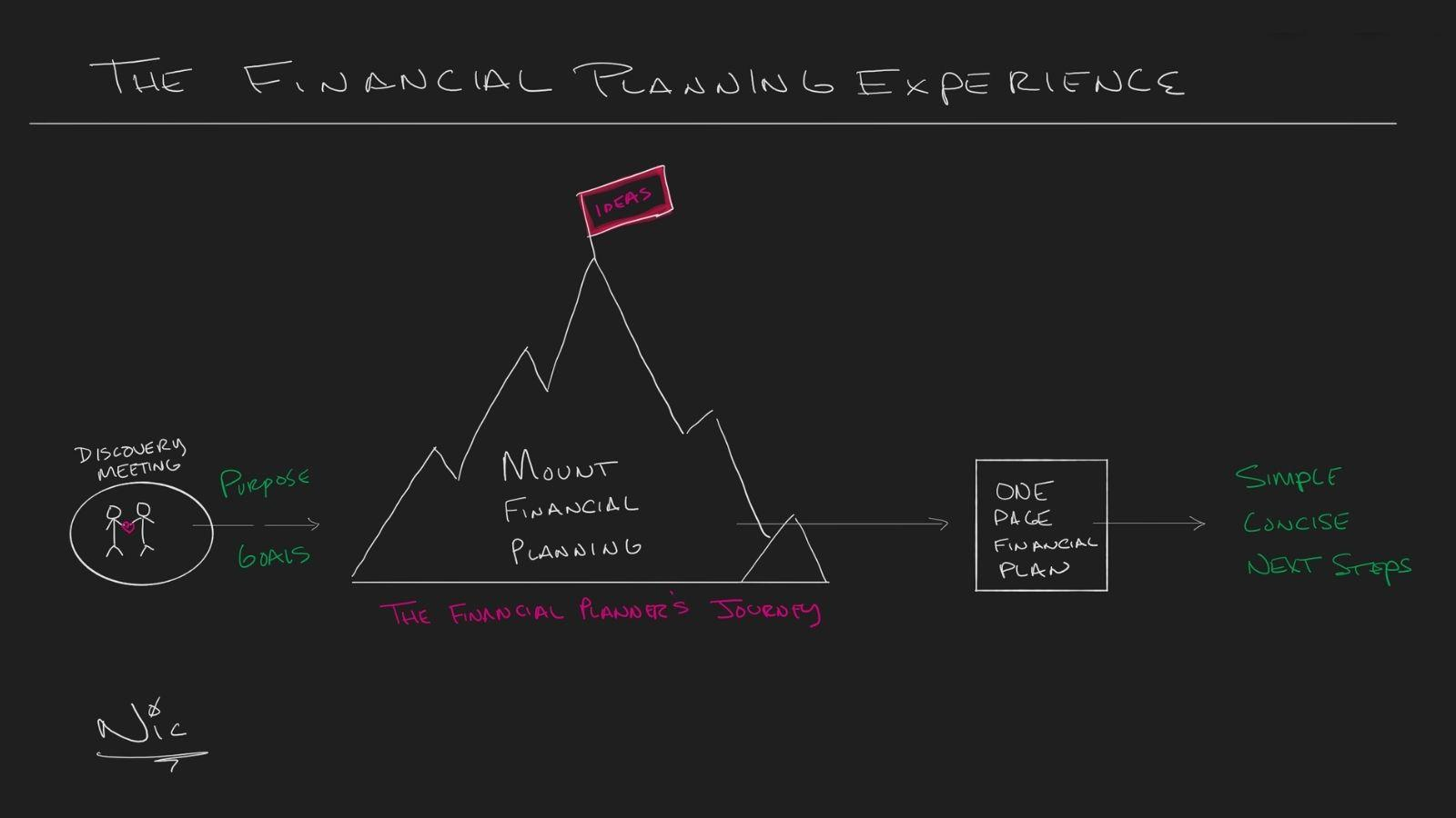 The Financial Planning Experience Thumbnail