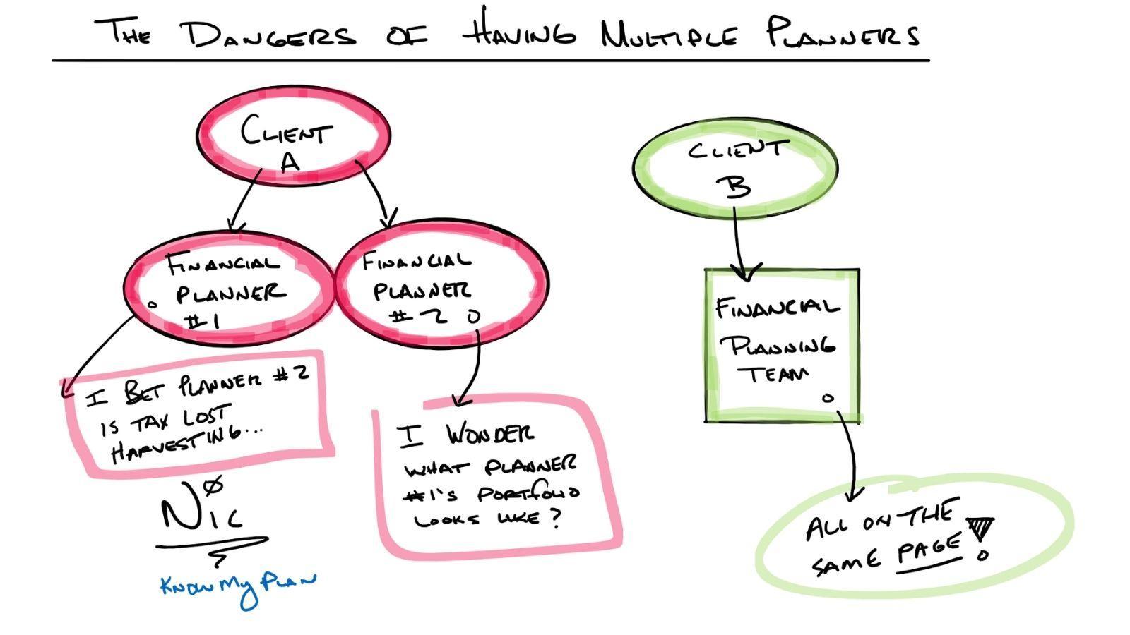 The Dangers of Having Multiple Planners Thumbnail