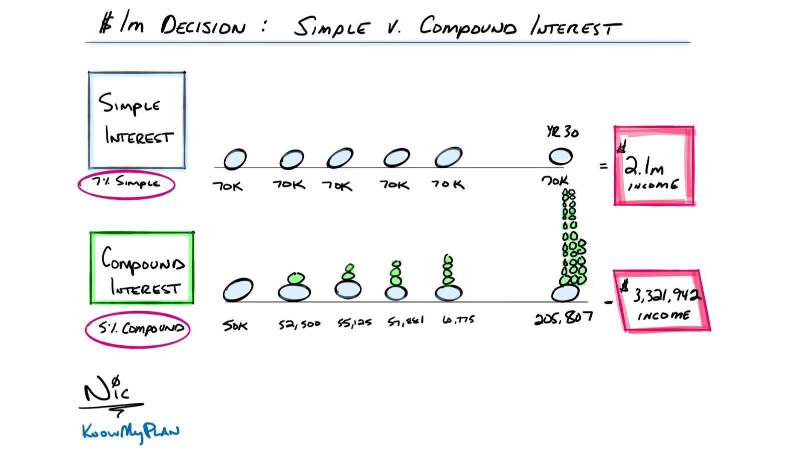 $1M Decision: Simple vs. Compound Interest Thumbnail