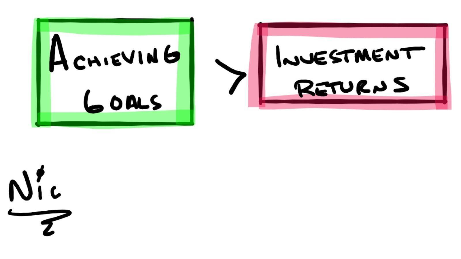 Achieving Goals > Investment Returns Thumbnail