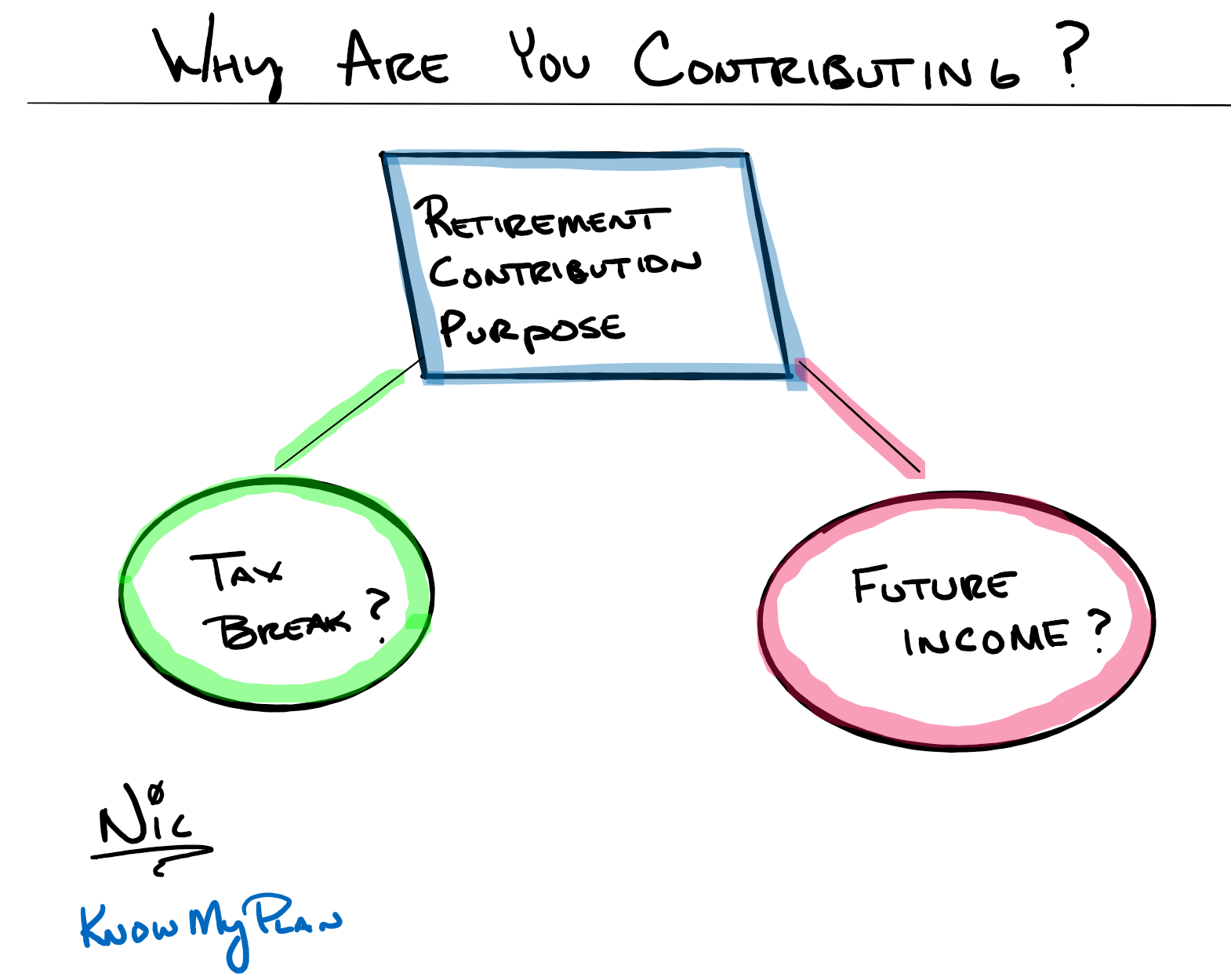 Why Are You Contributing to A Retirement Plan? Thumbnail