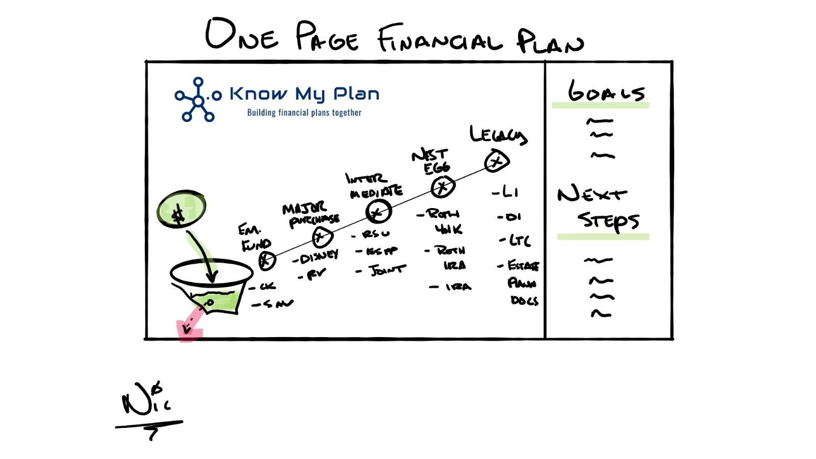 The One-Page Financial Plan Thumbnail