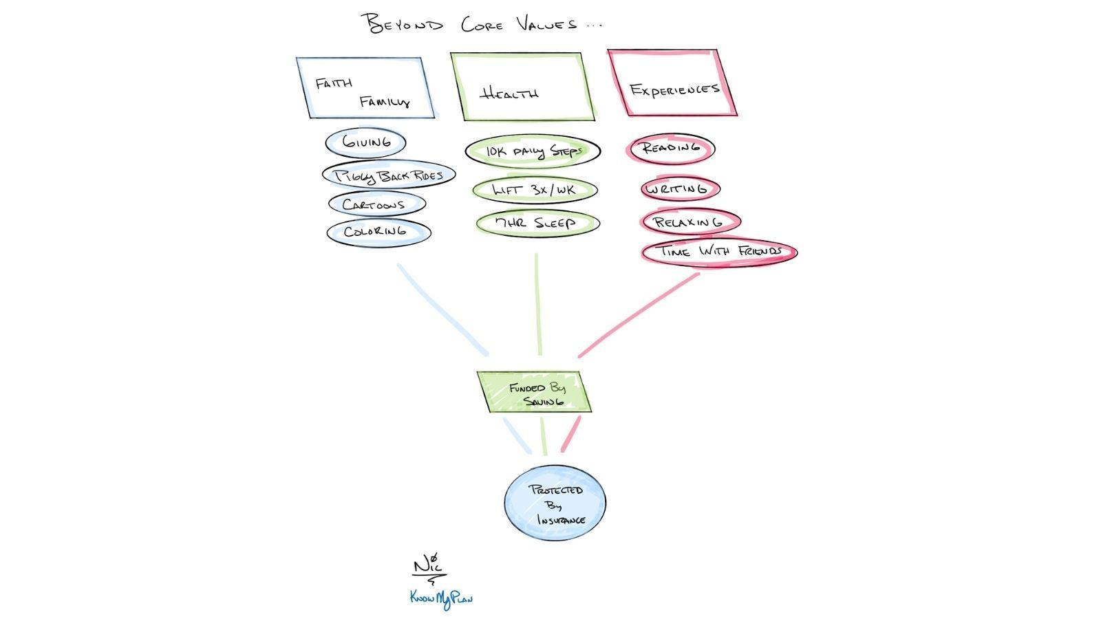 Beyond Core Values Thumbnail