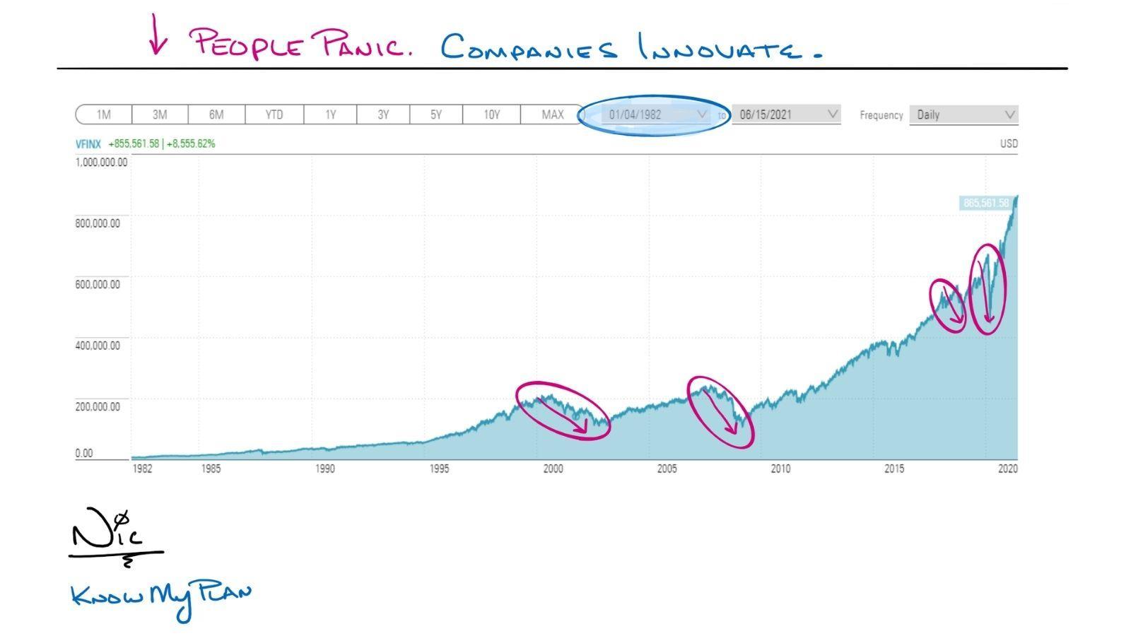 People Panic. Companies Innovate. Thumbnail