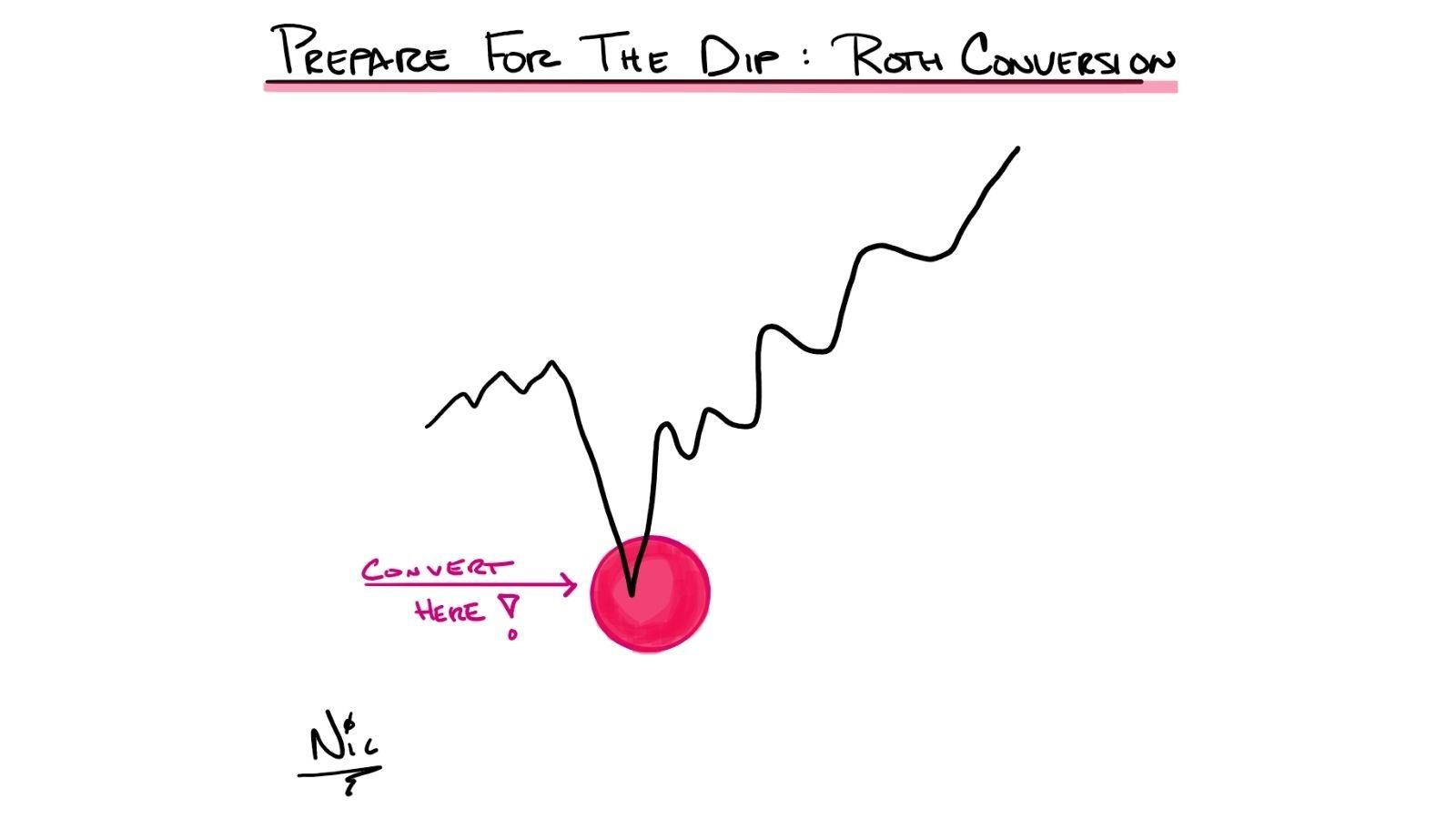 Prepare for the Dip: Roth Conversion  Thumbnail