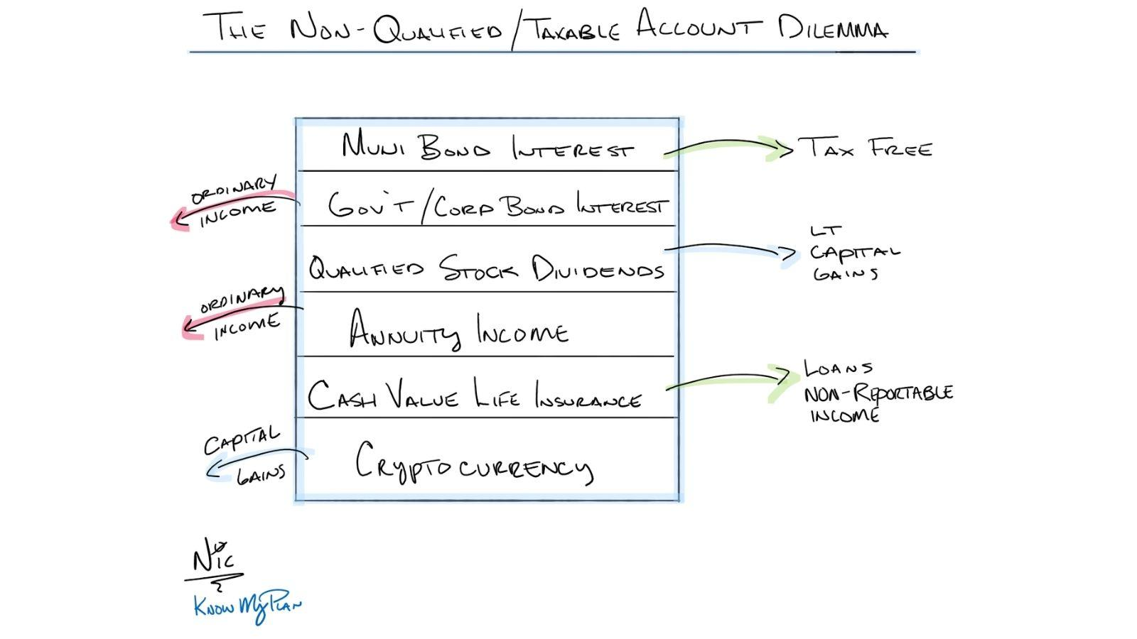 The Non-Qualified/Taxable Account Dilemma Thumbnail