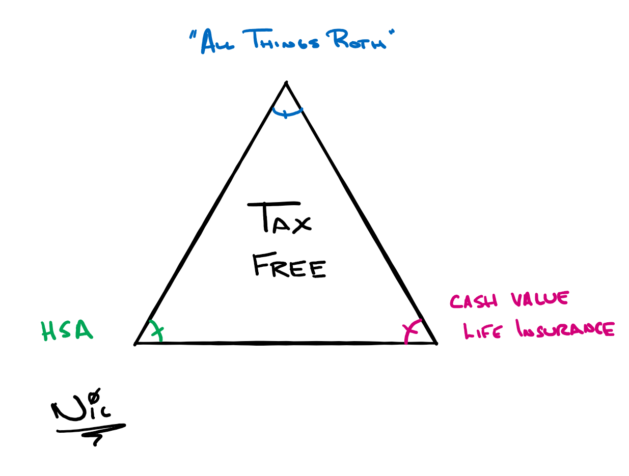 The Tax-Free Triangle Thumbnail