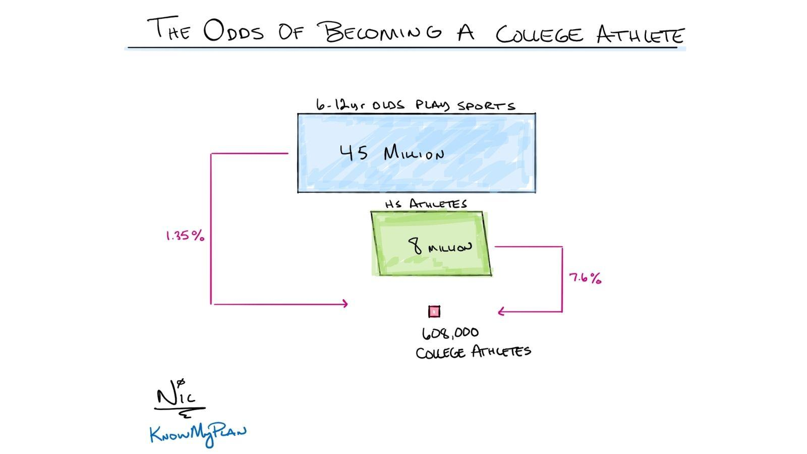 The Odds of Becoming a College Athlete  Thumbnail