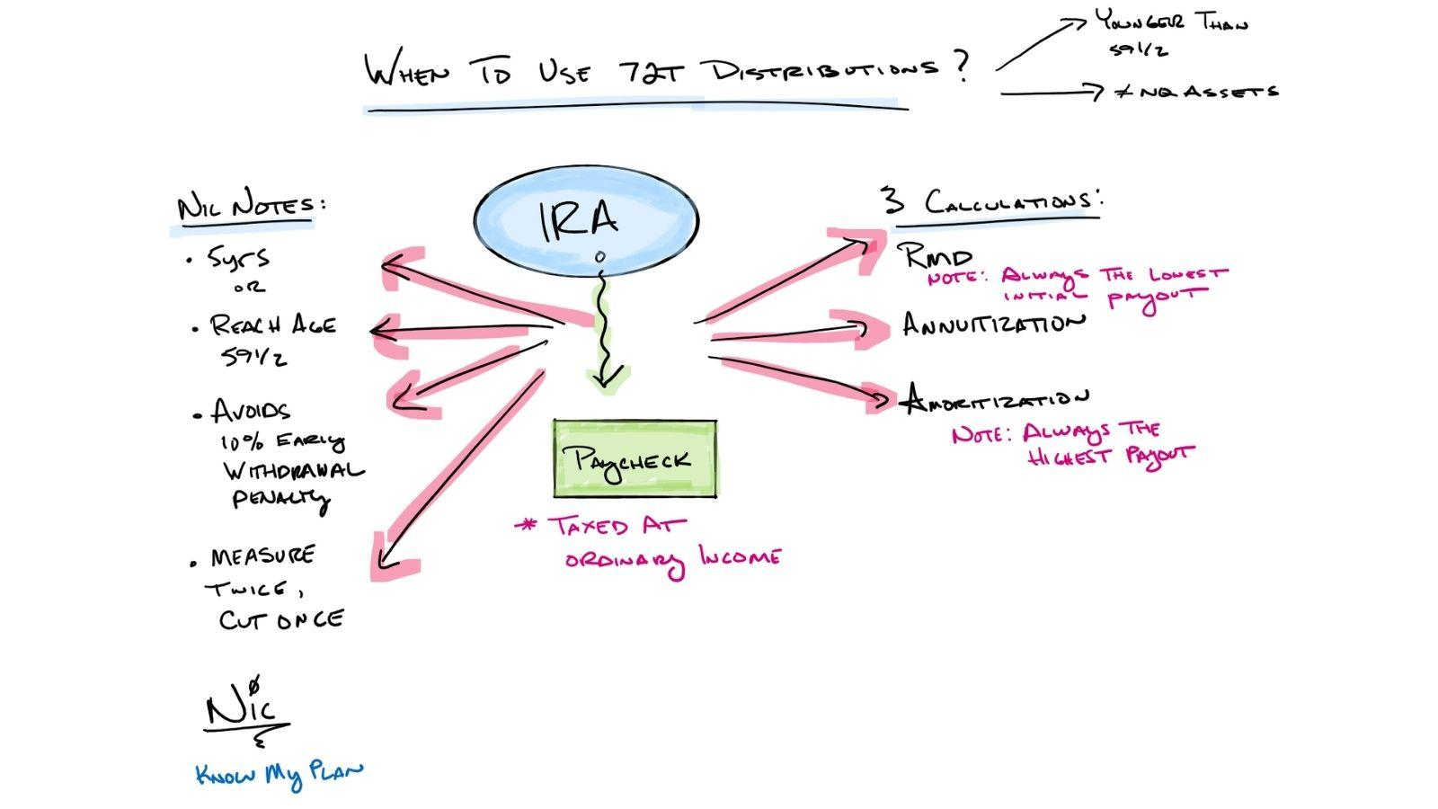 When to Use 72T Distributions  Thumbnail