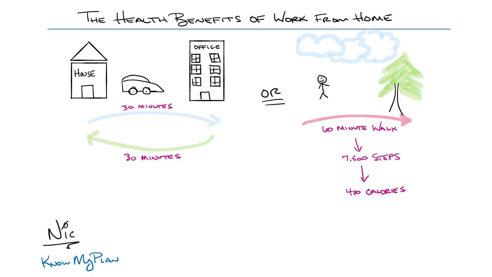 The Health Benefits of Working From Home Thumbnail