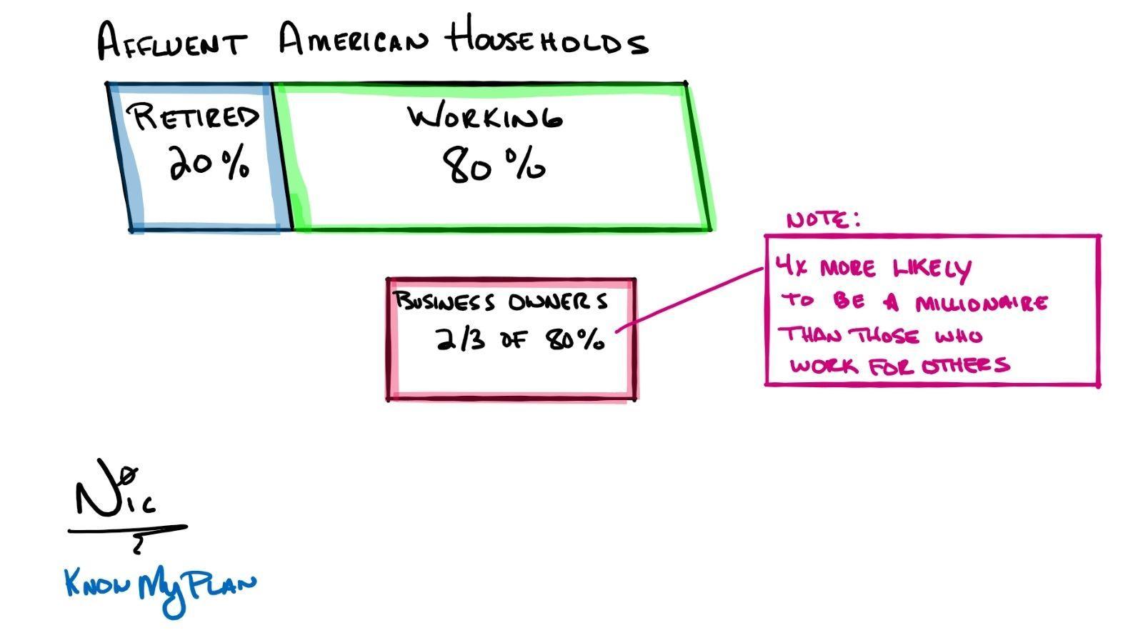 Affluent American Households Thumbnail