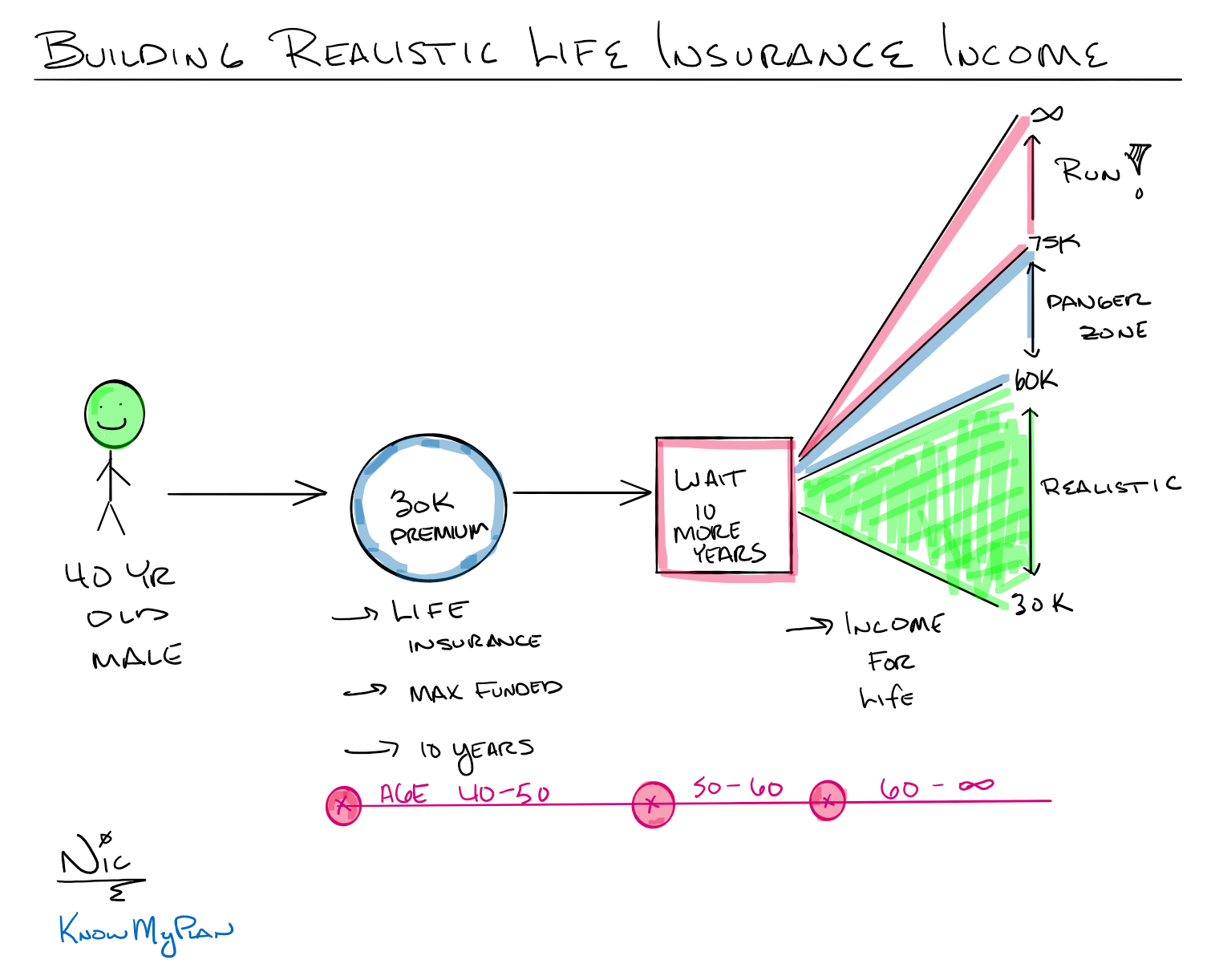 Building Realistic Life Insurance Income Thumbnail