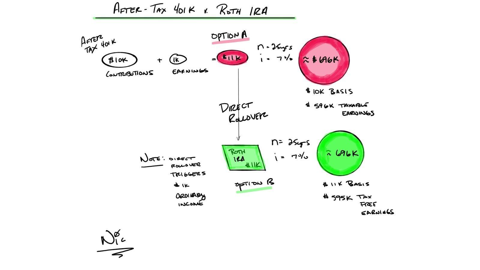 After Tax 401(k) vs. Roth IRA Thumbnail