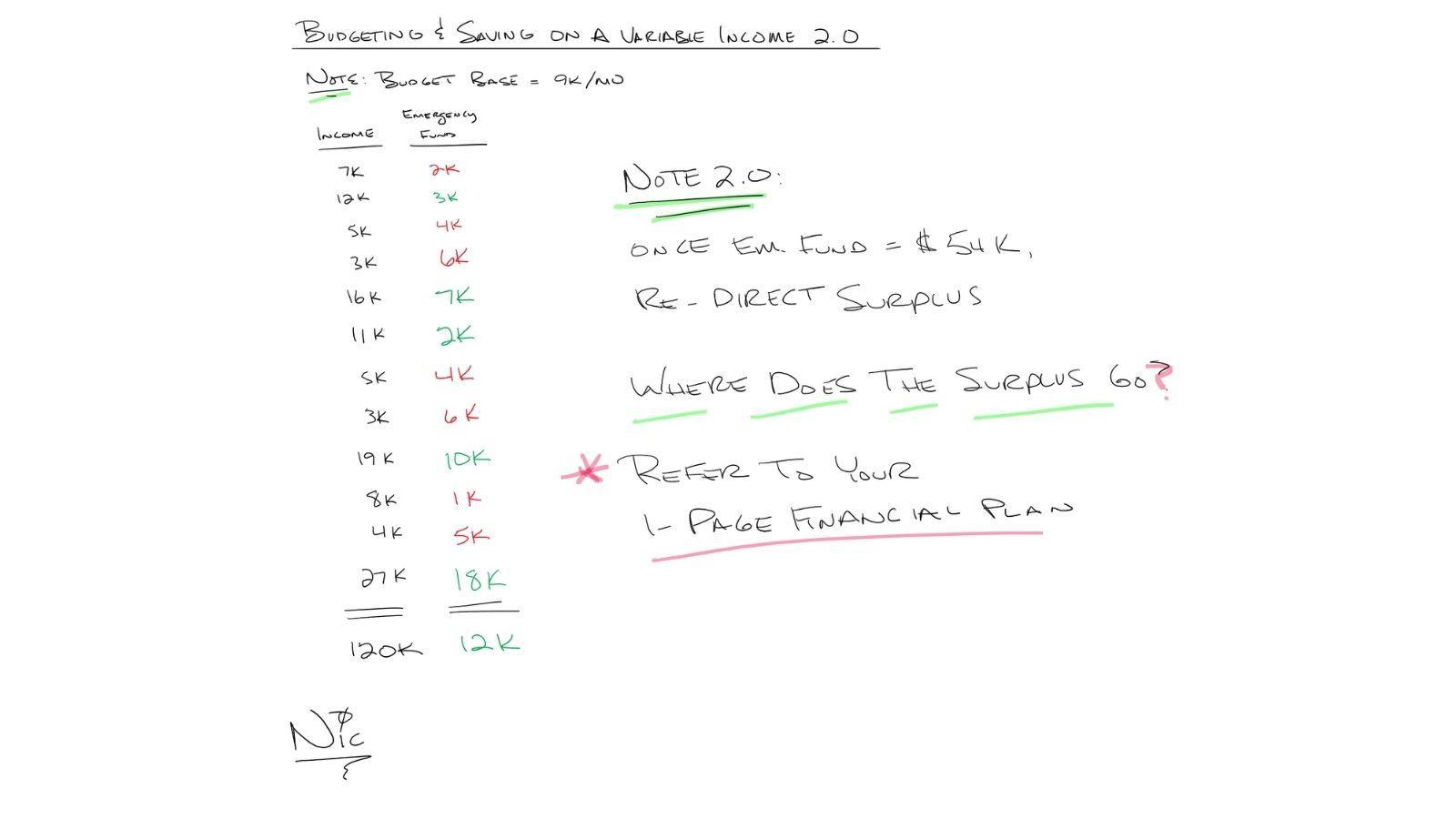 Budgeting & Saving on a Variable Income 2.0 Thumbnail