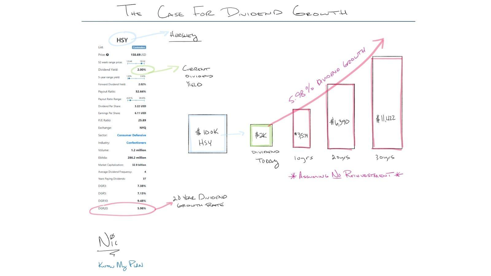 The Case for Dividend Growth Thumbnail