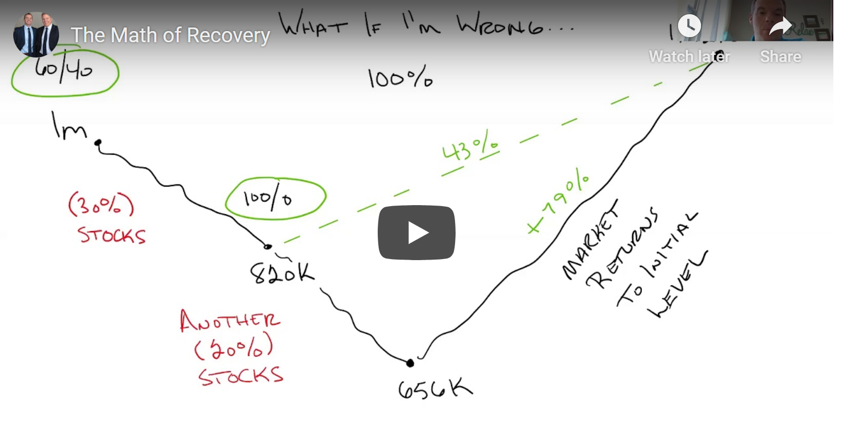 The Math of Recovery Thumbnail