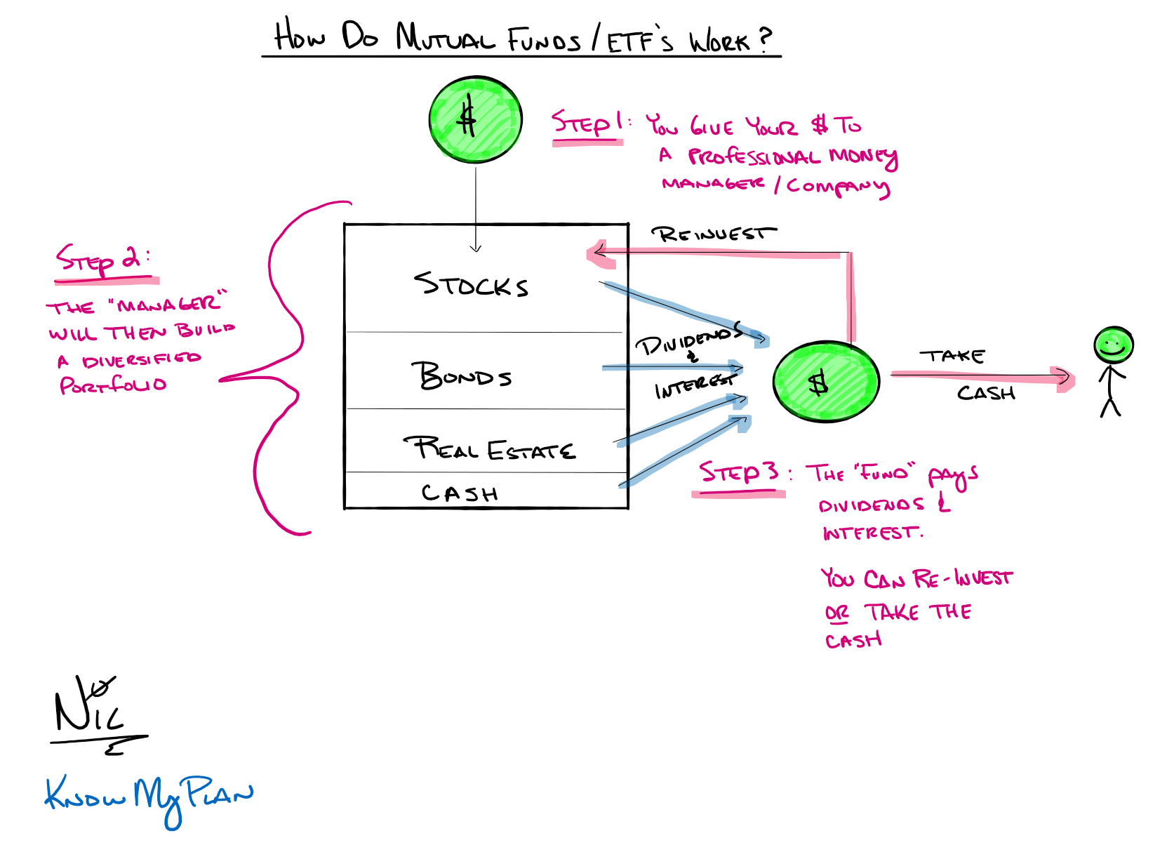 How Do Mutual Funds/ ETF's Work? Thumbnail